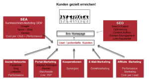 Übersicht Online Marketing