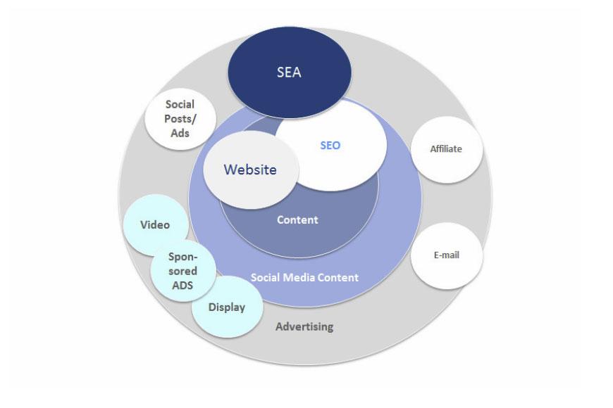 Instrumente der Onlinewerbung