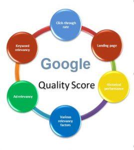 Gppgle Quality Score